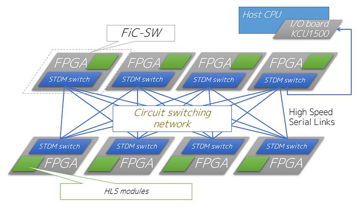 安価でスケーラブルな性能を実現するマルチFPGAシステム