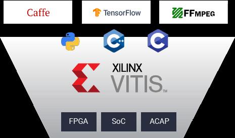 ソフトウェア設計者向けの無償FPGA開発環境「Vitis」