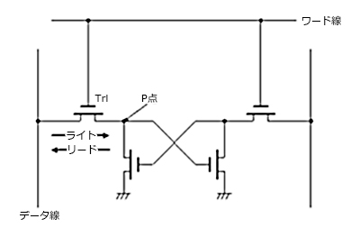 SRAMのセル構造(複雑)