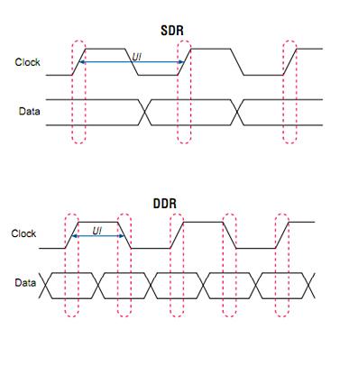 図1 DRAMの種類