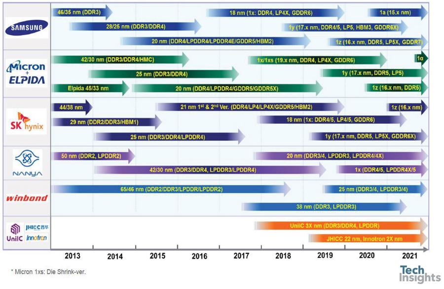 DRAM Product Roadmap